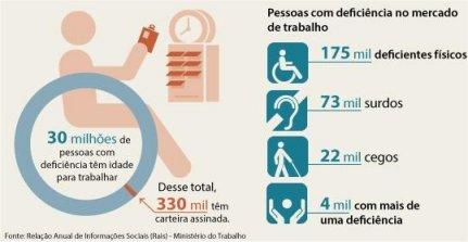 No Brasil, o Estado cria 327 vagas de emprego para pessoas com deficiência
